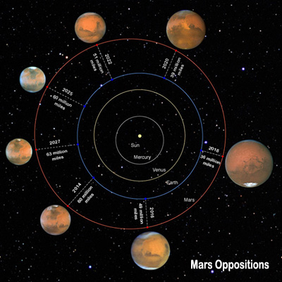 Chart showing Mars oppositions Credit: NASA, ESA, and Z. Levay (STScI)