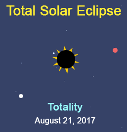 Title graphic for Celestial Circumstances of the Total Solar Eclipse - August 21, 2017