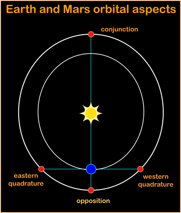 Important positions in the orbits of Earth and Mars
