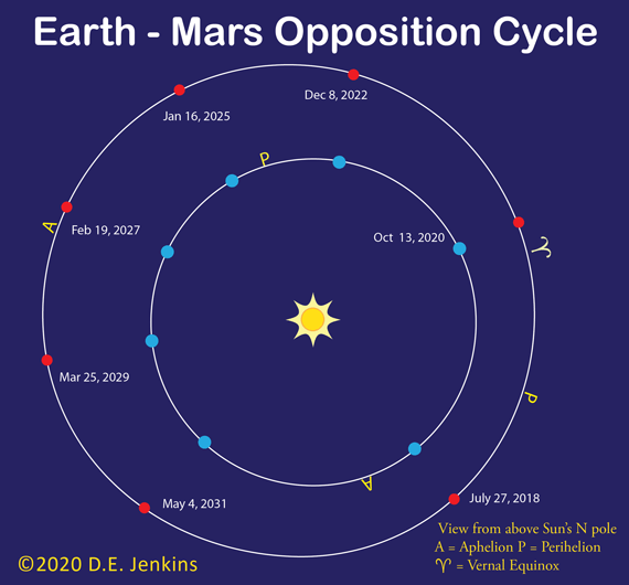 The orbits of Mars and Earth line up with the Sun for opposition every 720 days.