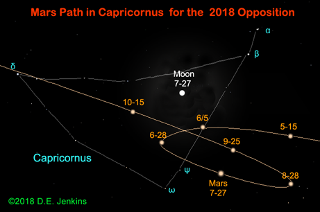 Mars path through Capricorn 2018